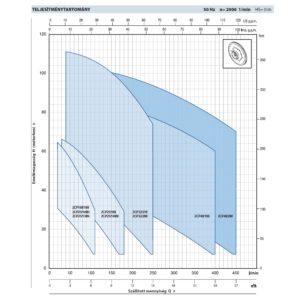 Pedrollo 2CP kétlépcsős centrifugális önfelszívó szivattyúk teljesítményadatai
