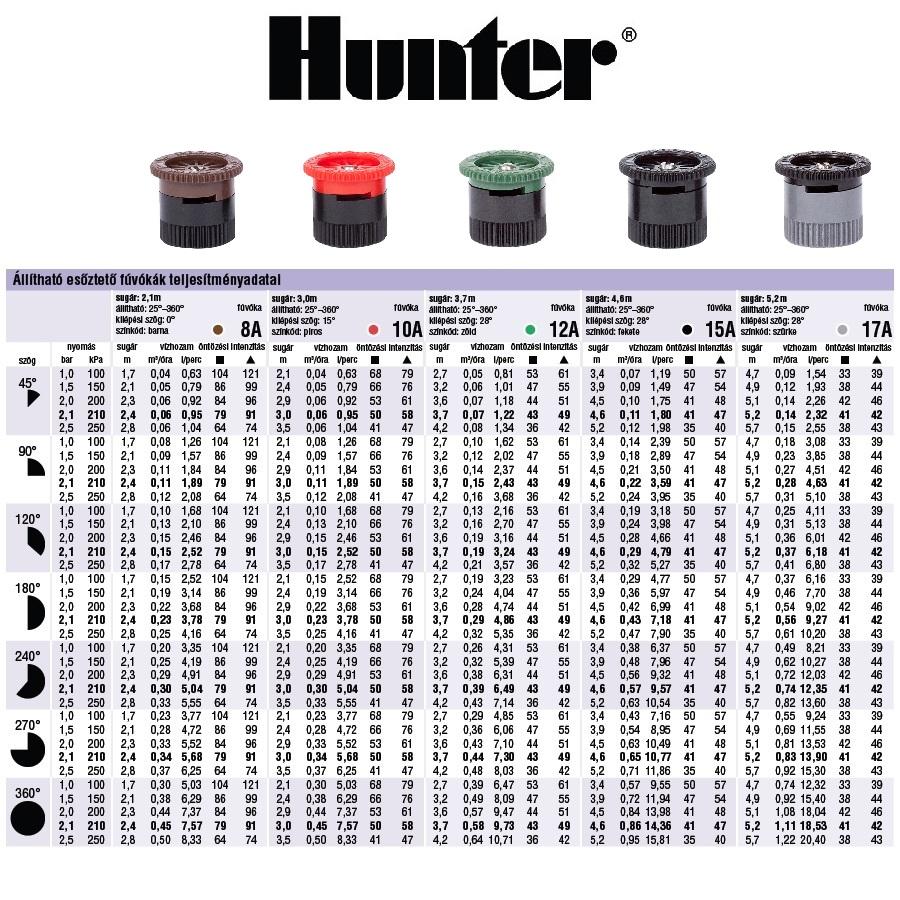 Hunter állítható szórásképű Spray fúvókák vízfogyasztási adatai