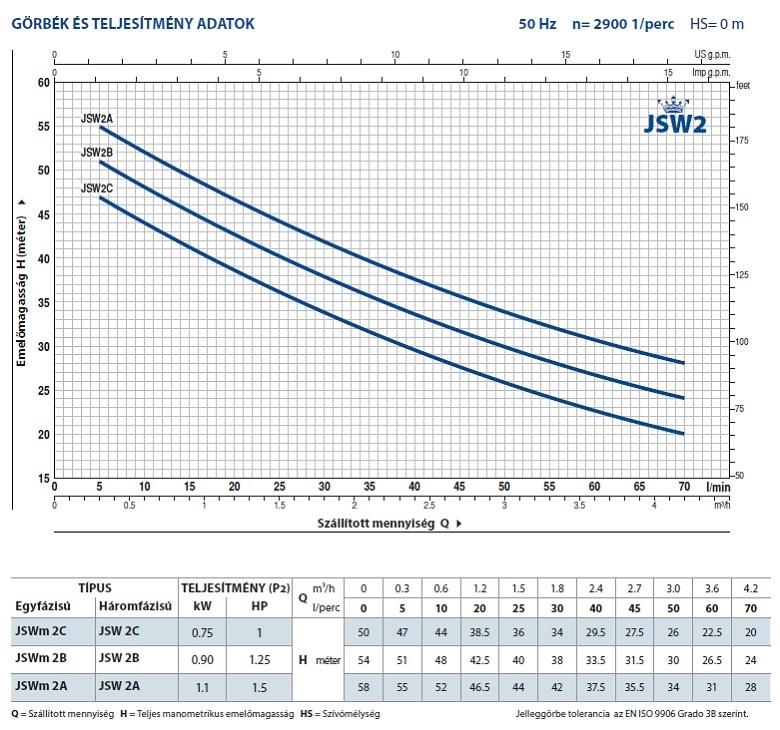 HYDROFRESH házi vízmű JSWm 2AX szivattyúval / 60l hengeres tartállyal jelleggörbe