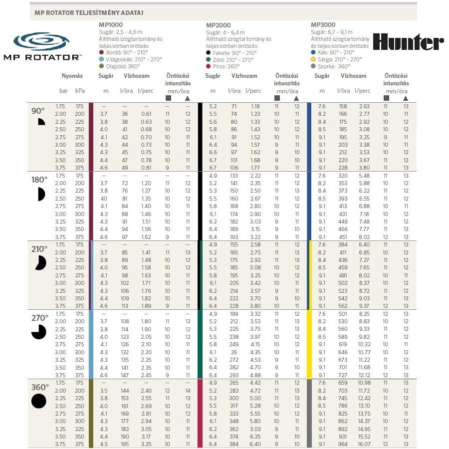 Hunter Mp Rotator 1000; 2000; 3000 fúvókák vízfogyasztási adatai