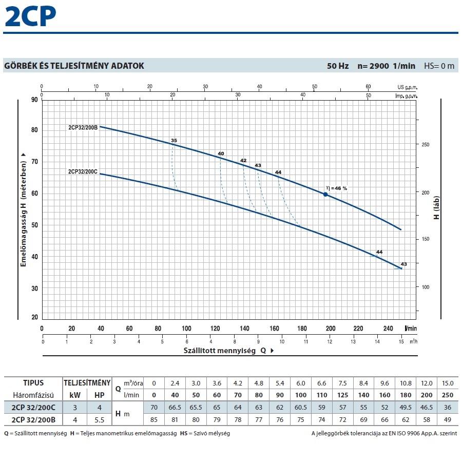 Pedrollo 2CP 32/200C kétlépcsős centrifugális önfelszívó szivattyú jelleggörbe