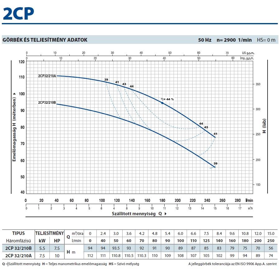 Pedrollo 2CP 32/210B kétlépcsős centrifugális önfelszívó szivattyú jelleggörbe