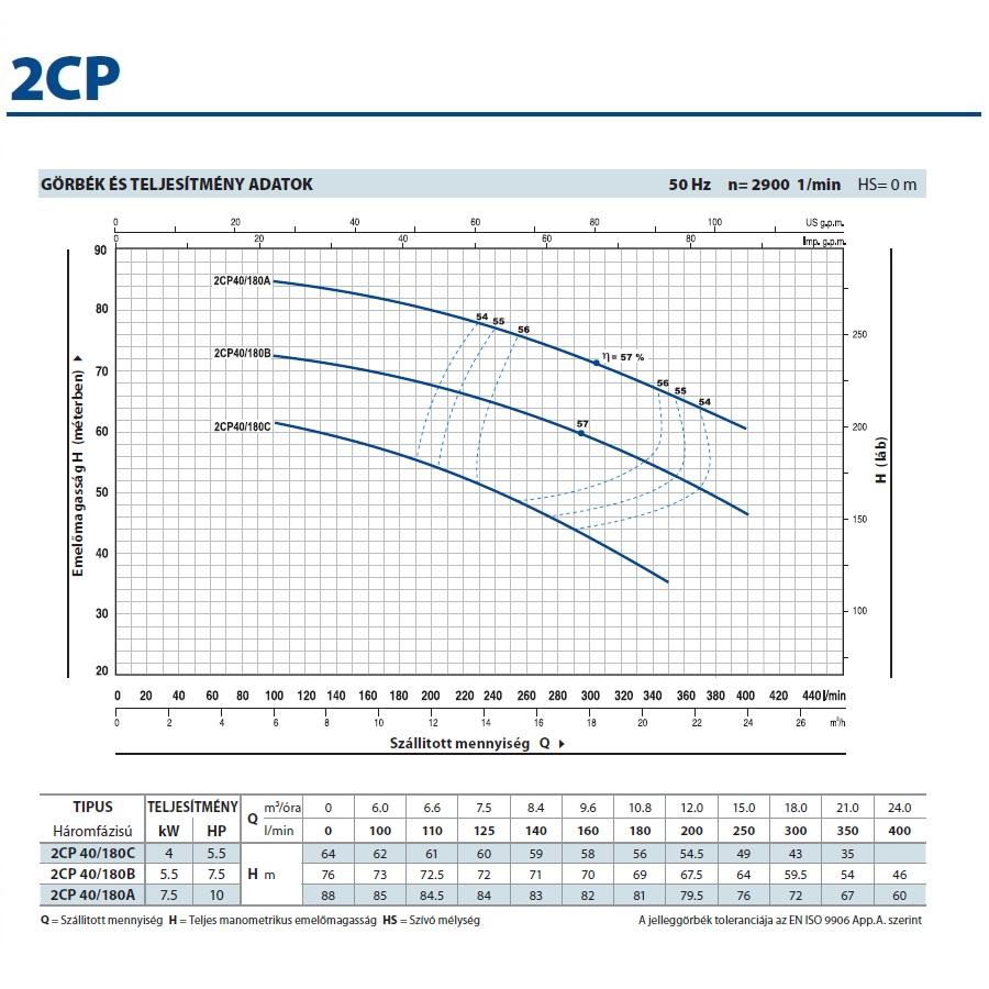 Pedrollo 2CP 40/180C kétlépcsős centrifugális önfelszívó szivattyú jelleggörbe