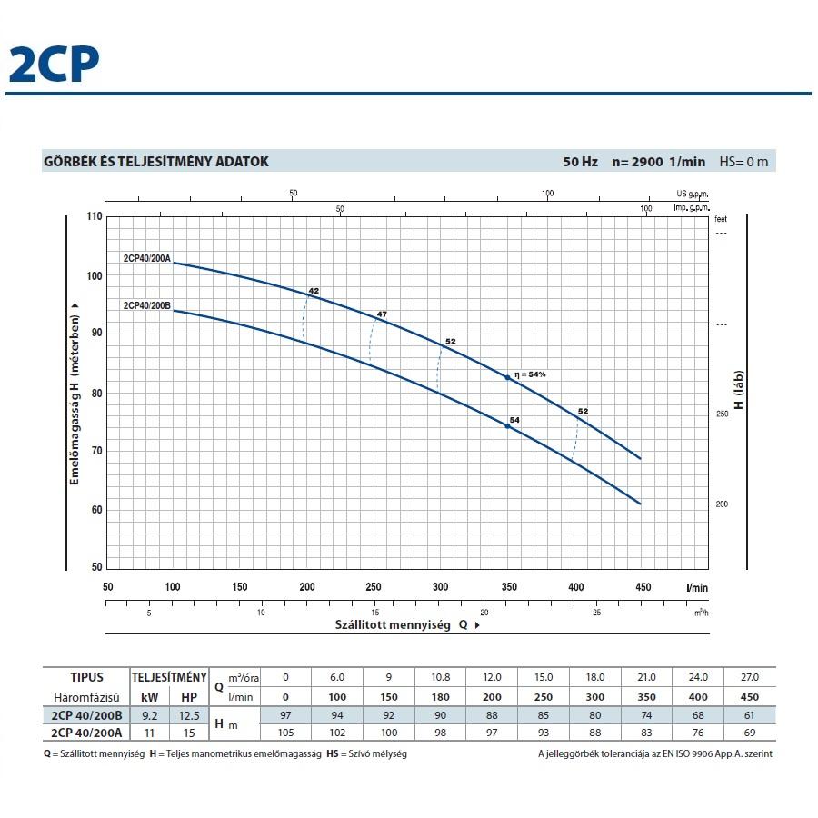 Pedrollo 2CP 40/200A kétlépcsős centrifugális önfelszívó szivattyú jelleggörbe