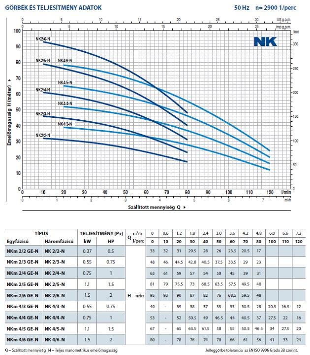 Pedrollo NKm 2/2 GE-N elektromos merülőszivattyú úszókapcsolóval jelleggörbe