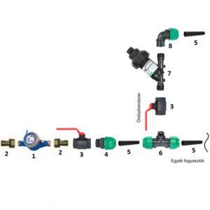 Öntözőrendszer vízrákötése KPE csőről