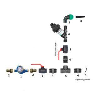 Öntözőrendszer vízrákötése menetesen vízóraaknában