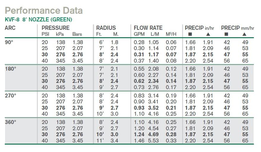 K-Rain KVF-HE-8 állítható szögű spray fúvóka vízfogyasztási adatok