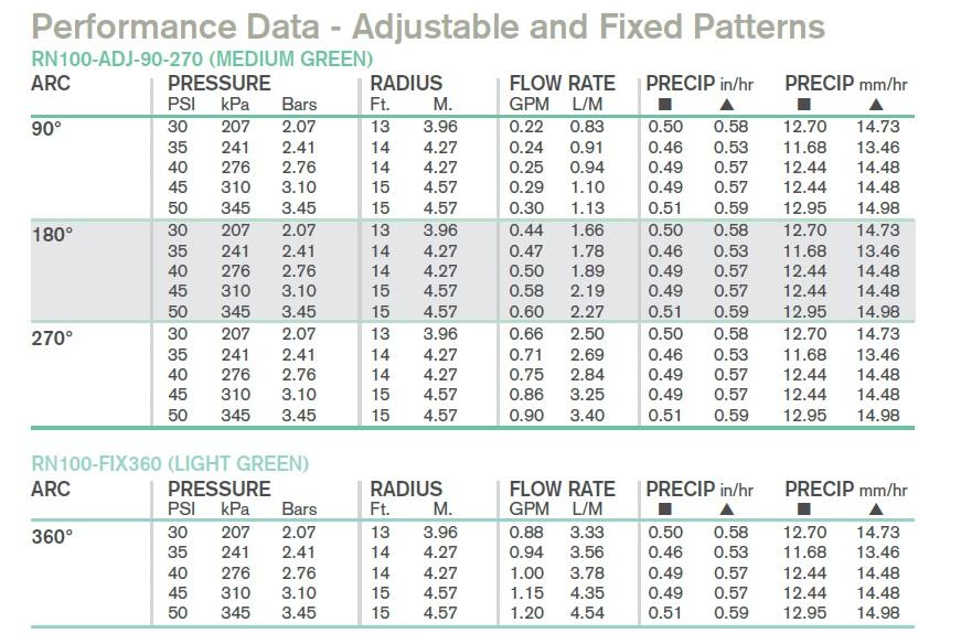 K-Rain Mp Rotátor RN100 fúvóka vízfogyasztási adatok