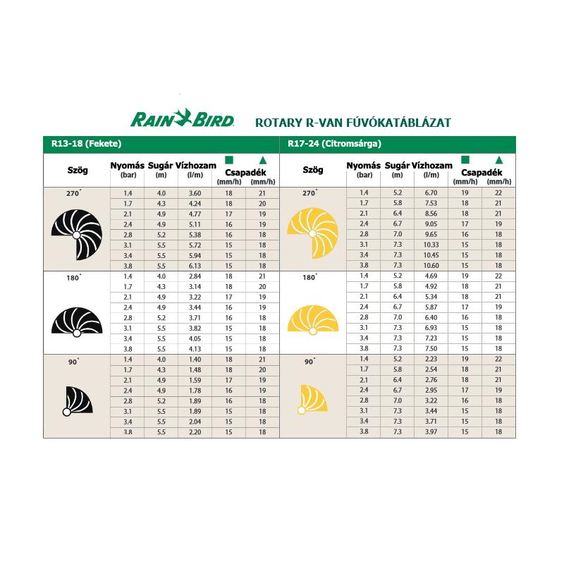 Rain Bird R-VAN Rotátor fúvókák vízfogyasztási adatai